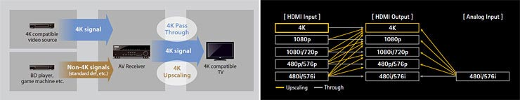 4K Pass-through and Upscaling Supports Latest High Resolution Video Formats